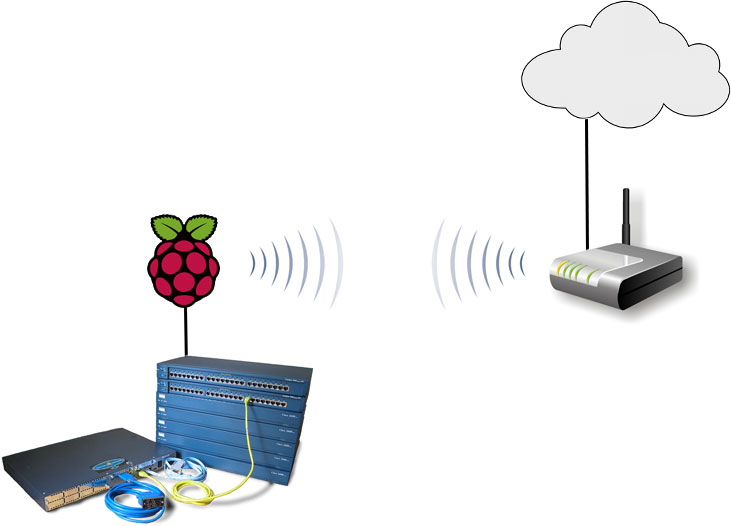 image: routing-through-a-wifi-network-with-a-raspberrypi